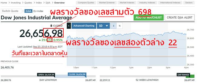 Down jones stock exchange